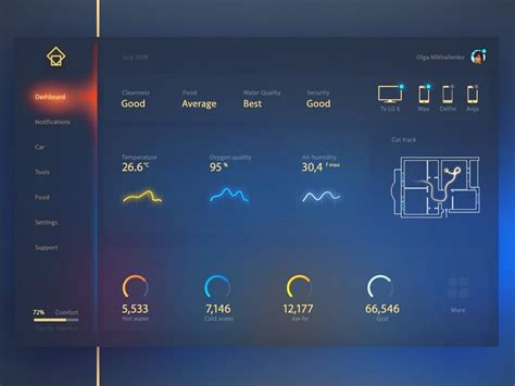Home Design Tablet App by 61 Best Dashboard Images On Dashboard Design