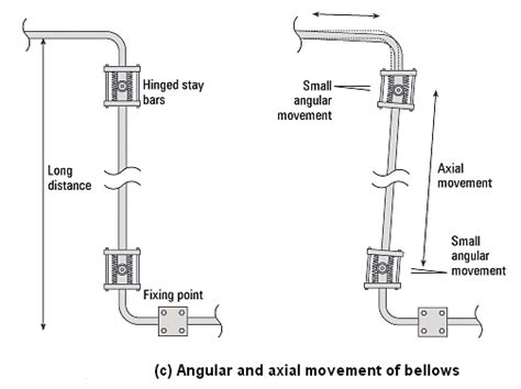 Pipe Stress by Pipe Stress Analysis Without Expansion Bellows