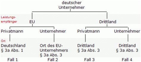 Musterrechnung Sonstige Leistung Drittland umsatzsteuer mwst bei software downloads