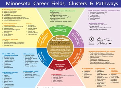 all availble on jobsnet by career field the workforce series 6 career and technical education