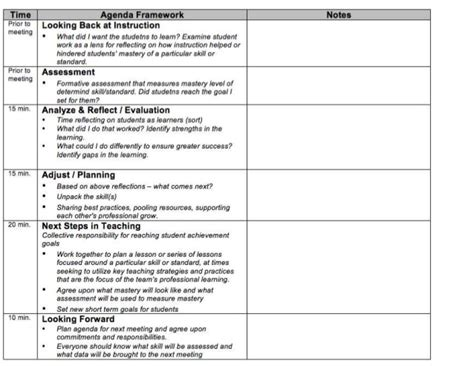 Concrete Steps To Transform Teacher Collaboration For Collaboration Meeting Agenda Template