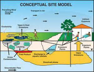 conceptual site model pictures to pin on pinsdaddy