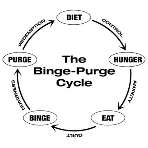 Anorexia Bulimia Bingeing Oh My by A Without Anorexia My Half Recovery