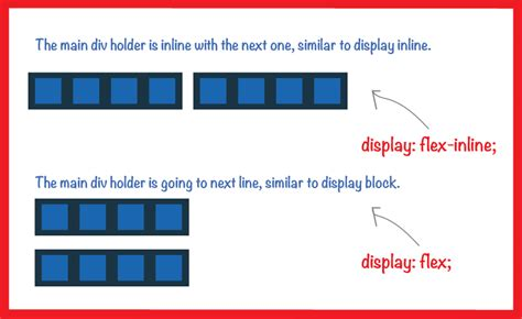 css div inline css difference between display inline flex and display