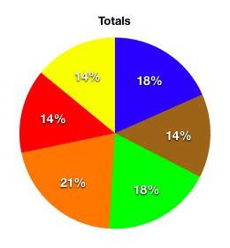 m and m colors m m s color distribution analysis joshmadison
