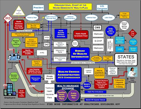 Visual aid for House Democrats? health plan. Really