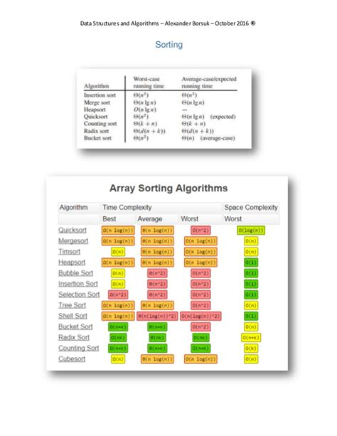 tutorialspoint algorithms data structures and algorithms summary