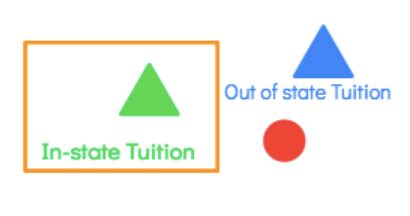 Clayton State Mba Out Of State Tuition by In State Vs Out Of State Tuition Can You Get In State