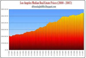 home prices los angeles doctor housing the history of the los angeles