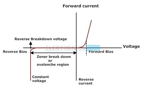zener breakdown in pn junction diode what is the visual difference between a diode and a zener diode post pictures quora