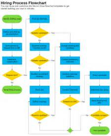 procedure flow chart template hiring process flowchart template nevron