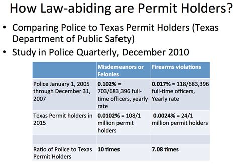 concealed carry statistics crime rate updated comparing conviction rates between police and