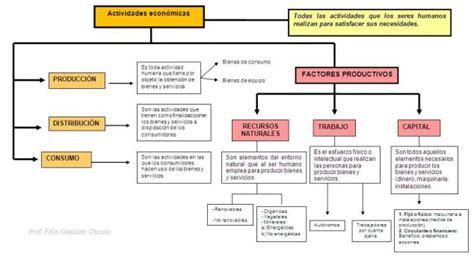 cadenas productivas relacionadas al turismo actividades noveno institucion educativa villa del