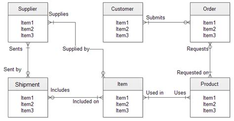 tool to draw er diagram entity relationship diagram