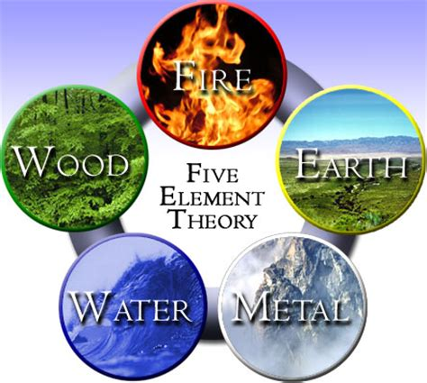 Five Elements The Five Elements And You China Expat Cultural