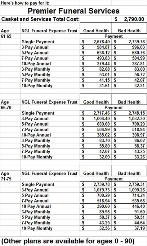 payment plans for funeral homes home plan