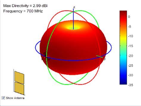 radiation pattern en francais antenna radiation patterns matlab simulink