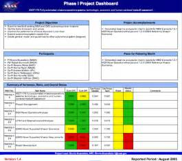 project metrics template program management tool