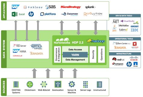 Sas Access Interface Engine 8 User hortonworks announces 100m funding to to innovate