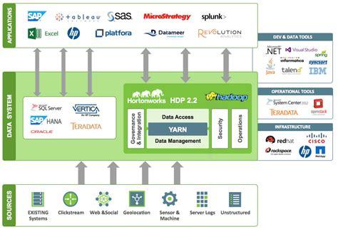 big data architecture diagram modern data architecture applied with hadoop hortonworks