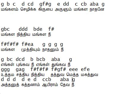 keyboard tutorial malayalam songs guitar malayalam songs guitar tabs malayalam songs