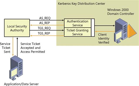 security logon is understanding logon and authentication