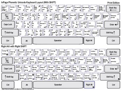inpage urdu keyboard layout free download inpage phonetic keyboard
