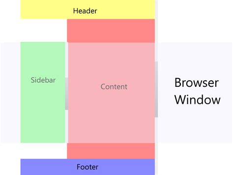 css layout sidebar header footer css float positioning absolute and relative elements