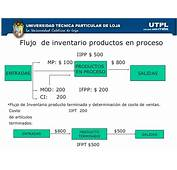 Estado De Costos Produccion  Suzuki Cars