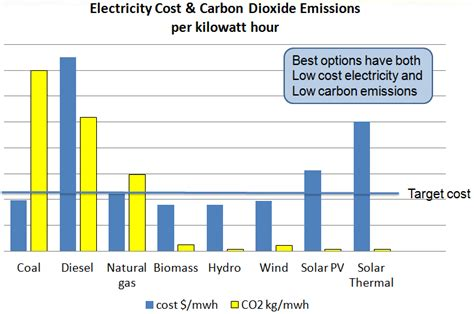 Renewable Energy Versus The Environment by Biomass On Emaze