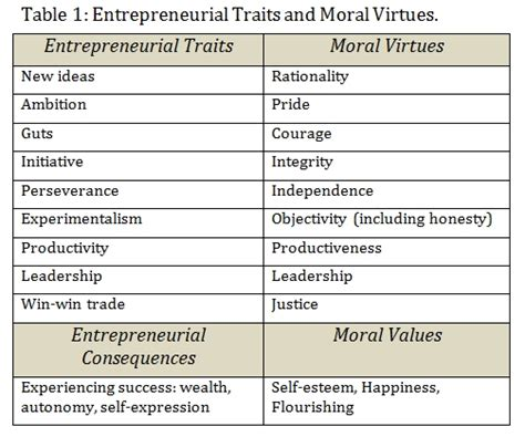 character traits characterization success character virtues quotes like success