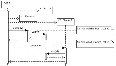 visitor pattern accept the visitor design pattern with sequence diagrams at