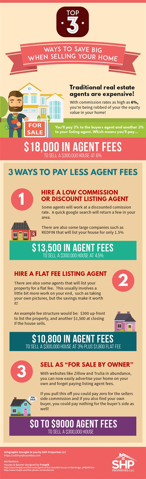 how to sell your house without a real estate agent how to save money while selling your house infographic