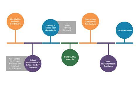road map business road map business business process improvement
