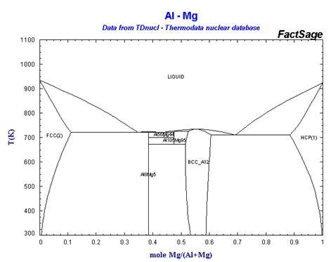 mg si phase diagram phase diagram array