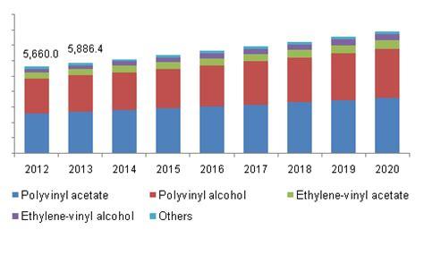 Ethyl Vinyl Acetate Manufacturer In India - vinyl acetate monomer market analysis and segment