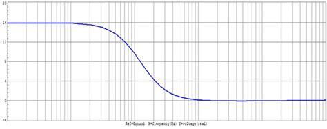 high pass filter lab experiment of a bode magnitude plot