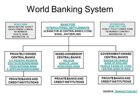who owns the world banks who owns central banks of the world choice image diagram