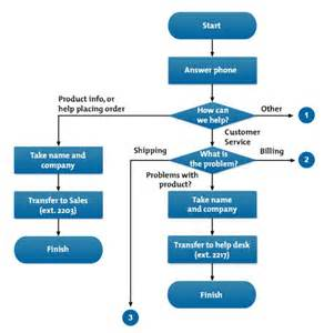 The image below shows part of a flow chart for how the receptionists