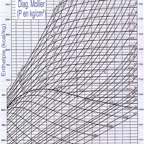 gestion de projet r 233 aliser le diagramme logivap litt 233 rature