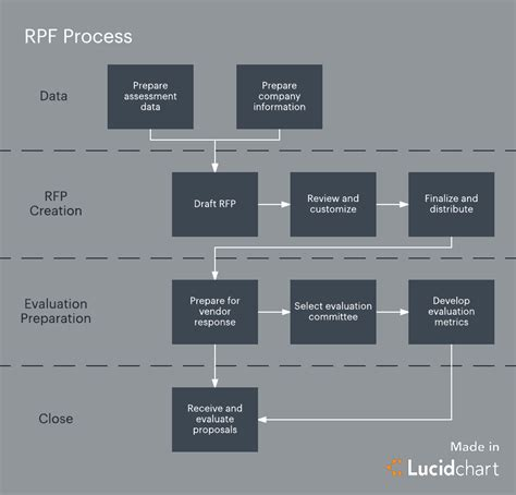 keep your request for proposal rfp process on track