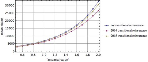 aca section 1341 shocking secrets of the actuarial value calculator