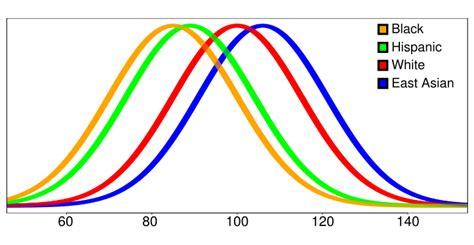 average iq by race chart iq by race chart