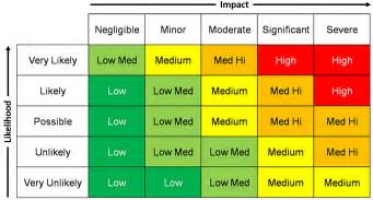 causal capital making a risk matrix useful