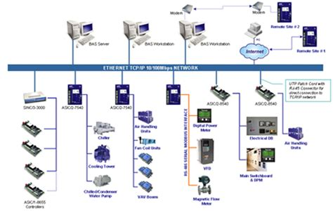 building automation system architecture contemporary on
