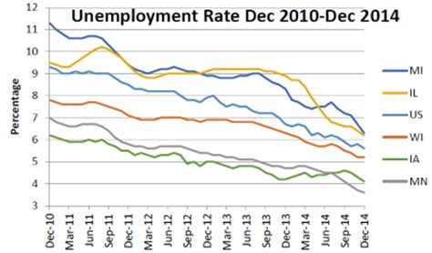 Wisconsin Unemployment Office by Data Wonk The Walker Economic Record 187 Milwaukee