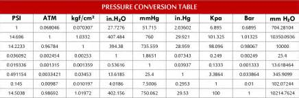 air pressure conversion chart pictures to pin on pinterest