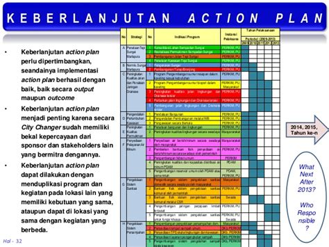 cara membuat pemetaan business plan action plan city changer 1 koreksi