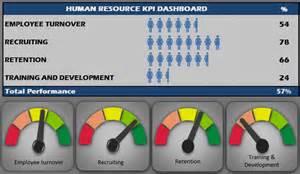 hr scorecard template free human resources kpi scorecard hr kpi template