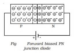 biased diode wiki pn junction diode forward and bias characteristics study material lecturing notes